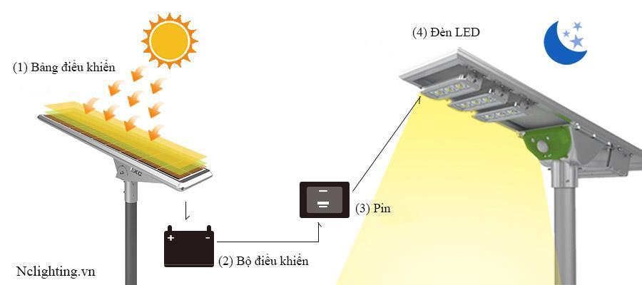 Bộ phận đèn đường năng lượng mặt trời